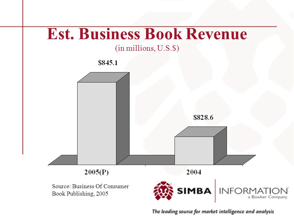 Est. Business Book Revenue (in millions, U.S.$) Source: Business Of Consumer Book Publishing, 2005