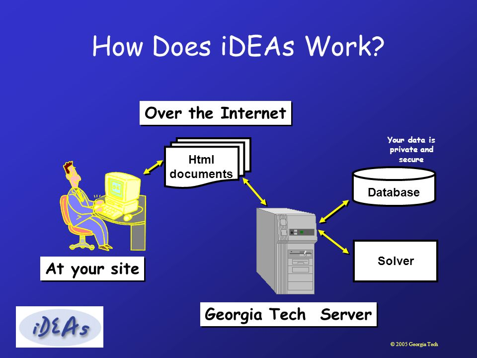 © 2005 Georgia Tech Html documents Solver Database At your site Georgia Tech Server Over the Internet Your data is private and secure How Does iDEAs W