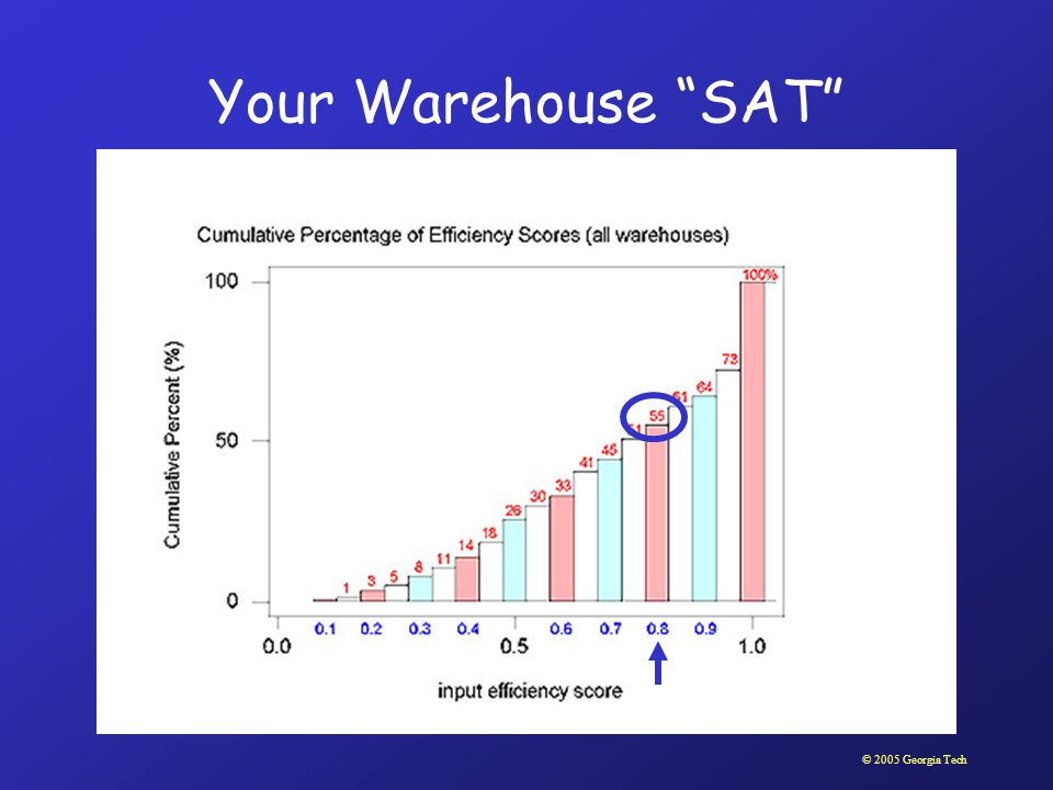 Your Warehouse SAT