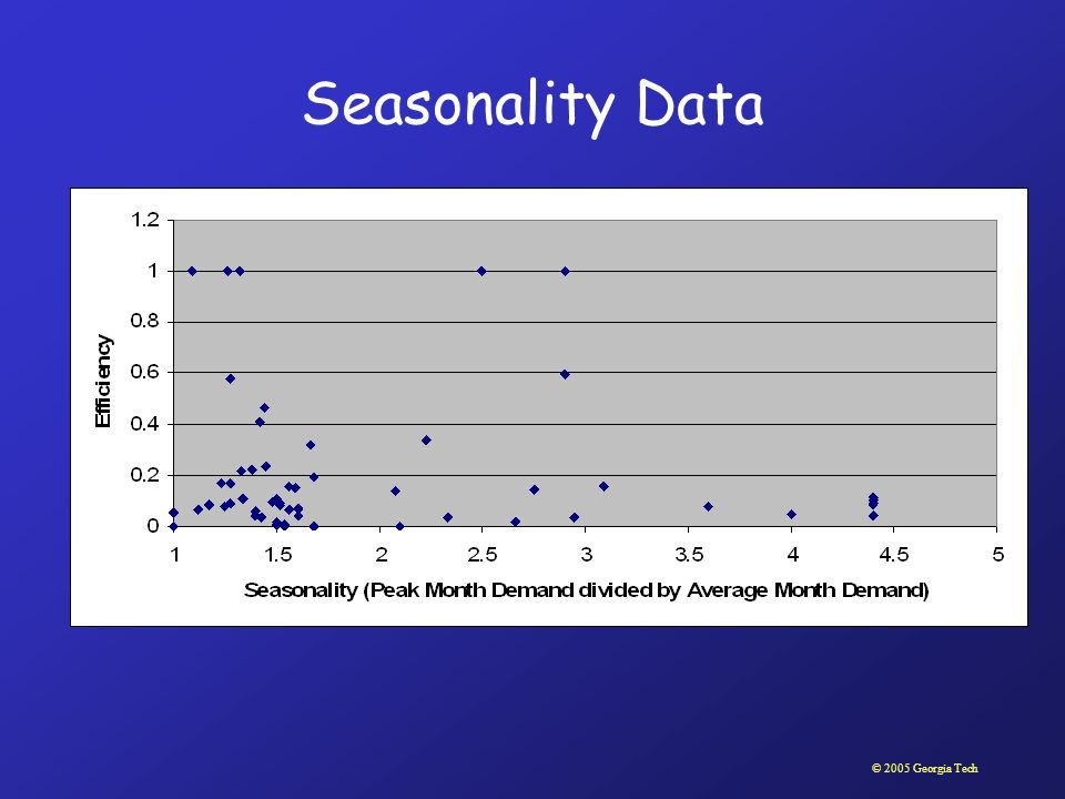 © 2005 Georgia Tech Seasonality Data