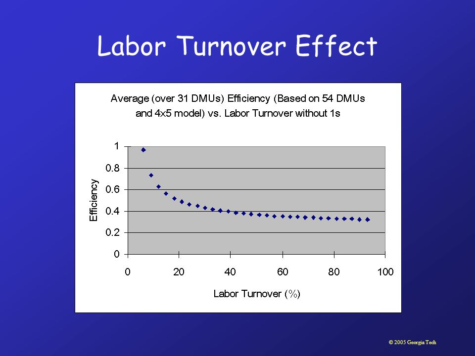 © 2005 Georgia Tech Labor Turnover Effect