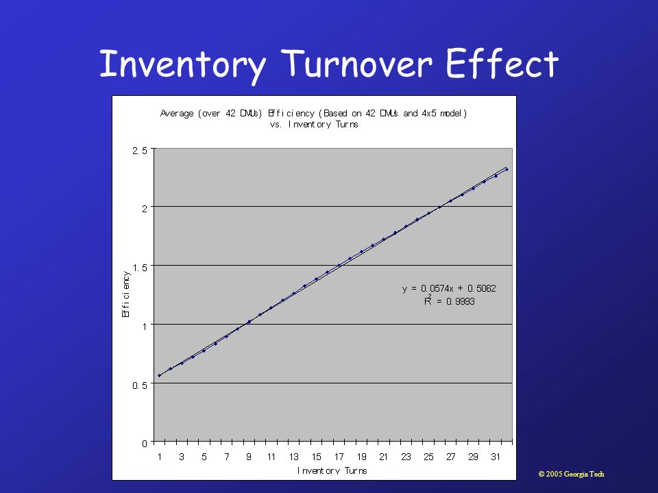 © 2005 Georgia Tech Inventory Turnover Effect