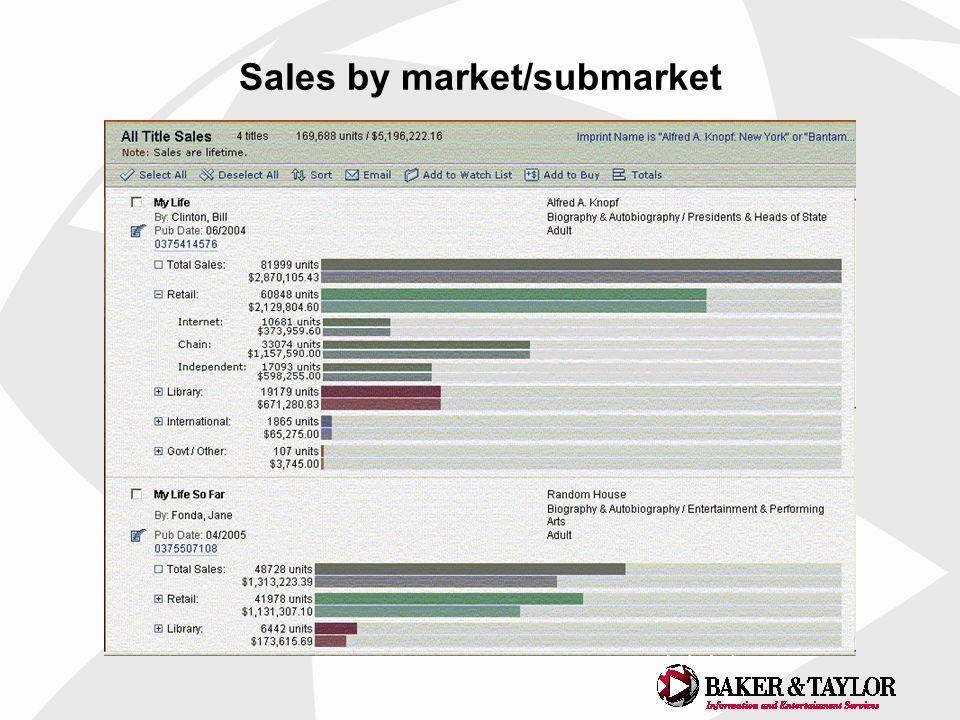 Sales by market/submarket