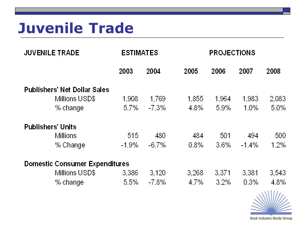 Juvenile Trade