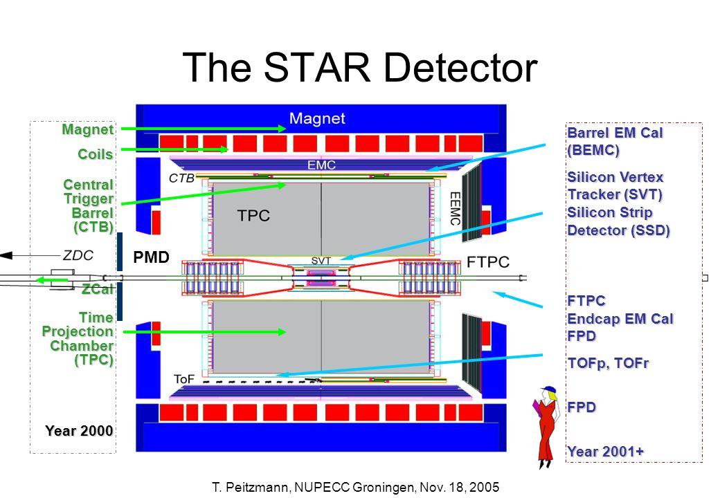 T. Peitzmann, NUPECC Groningen, Nov. 18, 2005 The STAR Detector MagnetCoilsCentralTriggerBarrel(CTB)ZCalTimeProjectionChamber(TPC) Year 2000 Barrel EM
