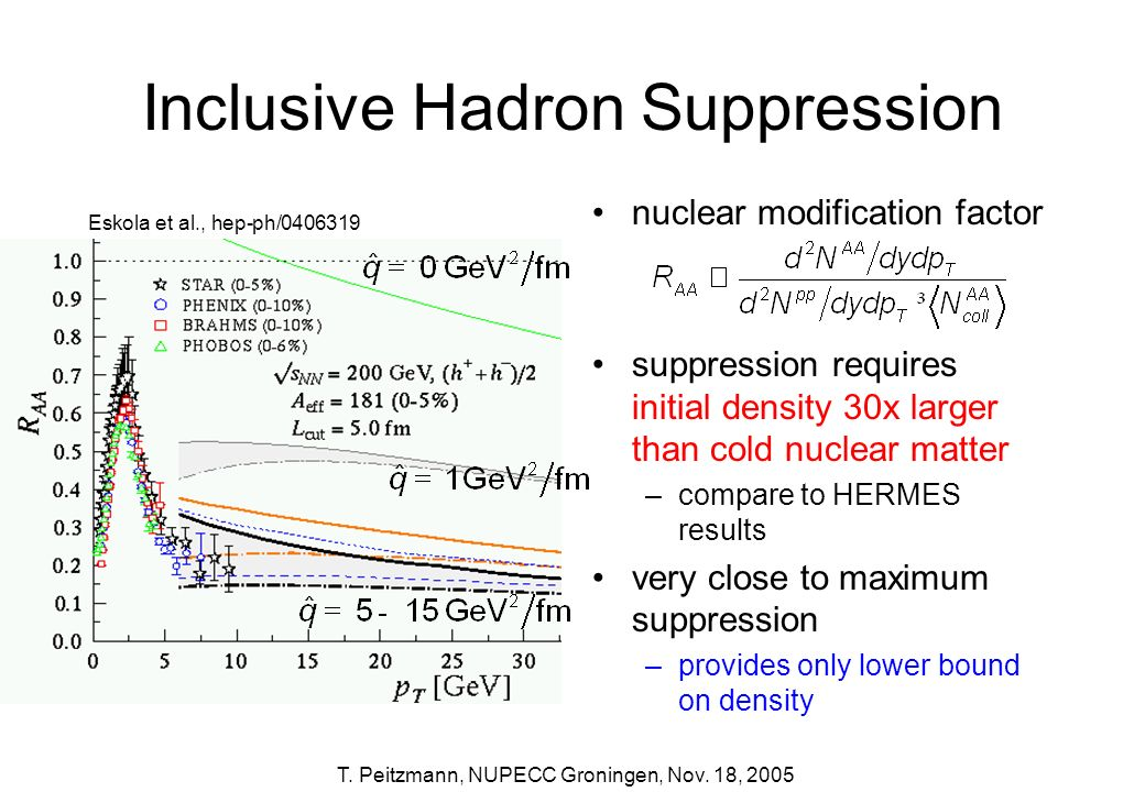 T. Peitzmann, NUPECC Groningen, Nov. 18, 2005 Inclusive Hadron Suppression nuclear modification factor suppression requires initial density 30x larger