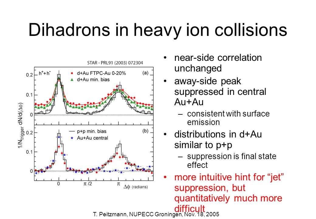 T. Peitzmann, NUPECC Groningen, Nov. 18, 2005 Dihadrons in heavy ion collisions near-side correlation unchanged away-side peak suppressed in central A
