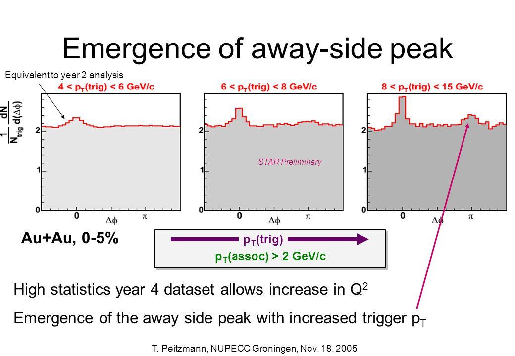 T. Peitzmann, NUPECC Groningen, Nov. 18, 2005 Emergence of away-side peak p T (trig) p T (assoc) > 2 GeV/c STAR Preliminary Au+Au, 0-5% High statistic