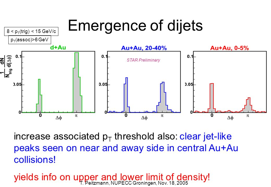 T. Peitzmann, NUPECC Groningen, Nov. 18, 2005 Emergence of dijets increase associated p T threshold also: clear jet-like peaks seen on near and away s