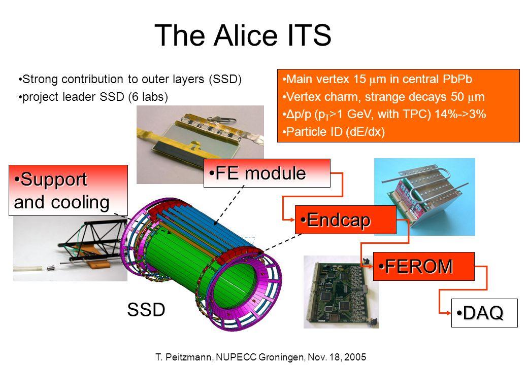 T. Peitzmann, NUPECC Groningen, Nov. 18, 2005 The Alice ITS FE moduleFE module EndcapEndcap FEROMFEROM DAQDAQ SSD Support and coolingSupport and cooli