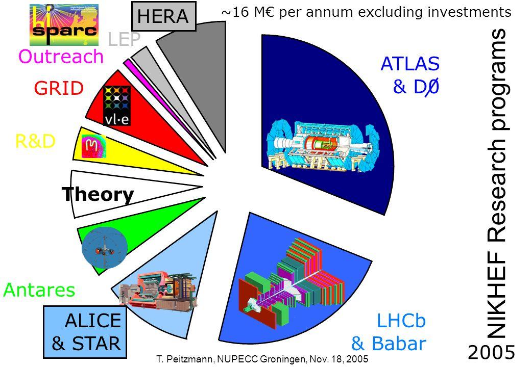 T. Peitzmann, NUPECC Groningen, Nov. 18, 2005 NIKHEF Research programs LHCb & Babar ATLAS & D0 ALICE & STAR Antares Theory R&D GRID Outreach LEP HERA