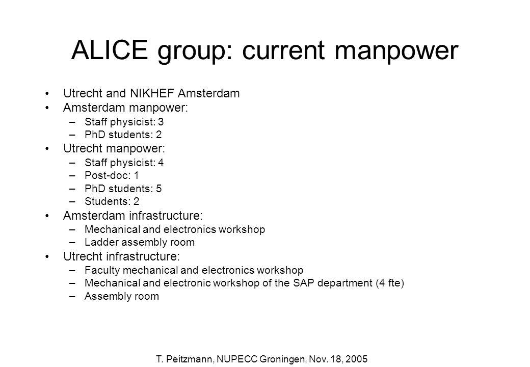 T. Peitzmann, NUPECC Groningen, Nov. 18, 2005 ALICE group: current manpower Utrecht and NIKHEF Amsterdam Amsterdam manpower: –Staff physicist: 3 –PhD