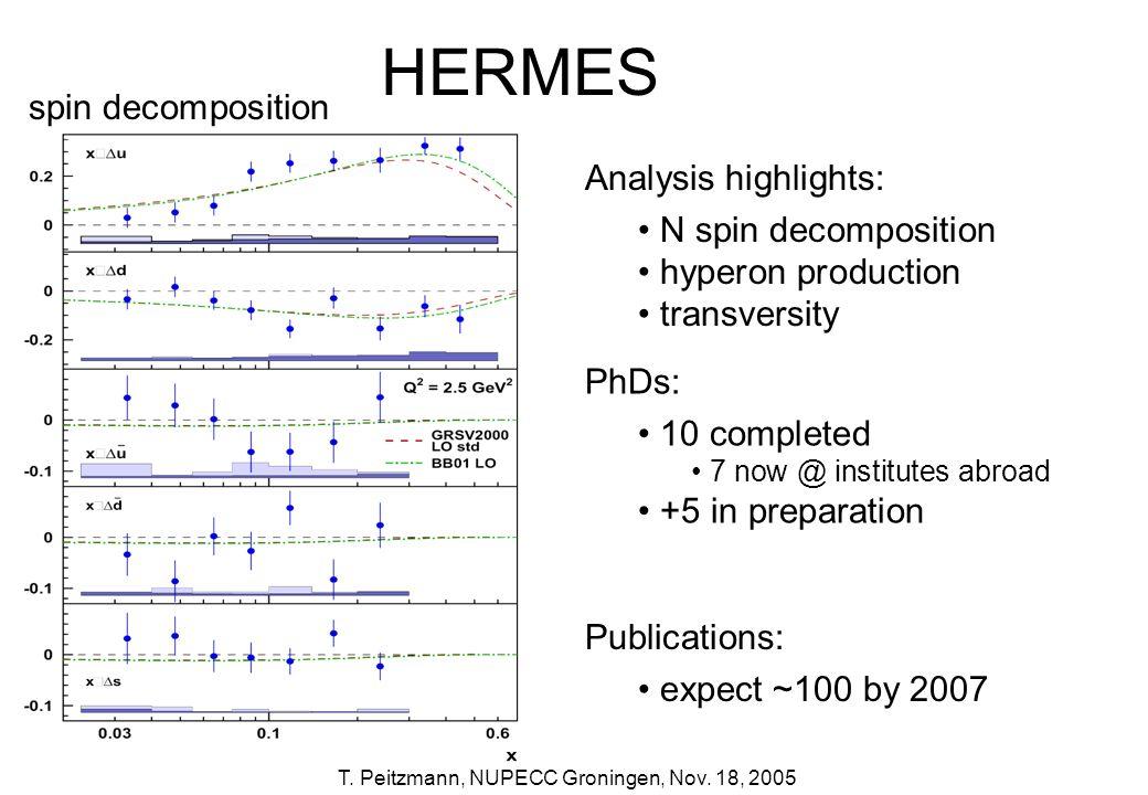 T. Peitzmann, NUPECC Groningen, Nov. 18, 2005 HERMES spin decomposition Analysis highlights: N spin decomposition hyperon production transversity PhDs