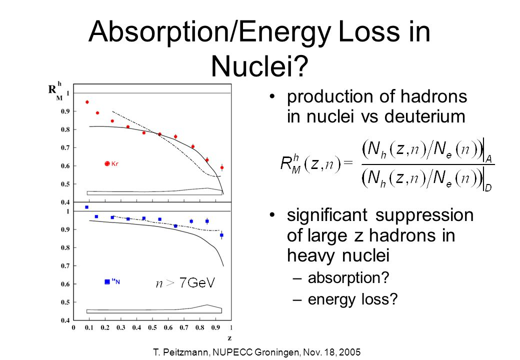 T. Peitzmann, NUPECC Groningen, Nov. 18, 2005 Absorption/Energy Loss in Nuclei? production of hadrons in nuclei vs deuterium significant suppression o