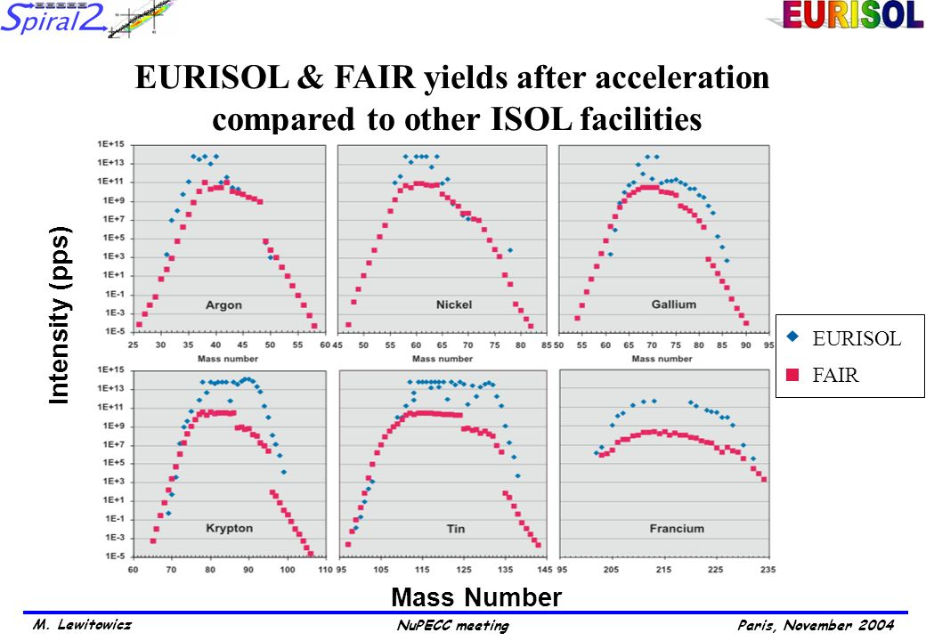M. Lewitowicz Paris, November 2004NuPECC meeting Intensity (pps) EURISOL & FAIR yields after acceleration compared to other ISOL facilities Mass Numbe