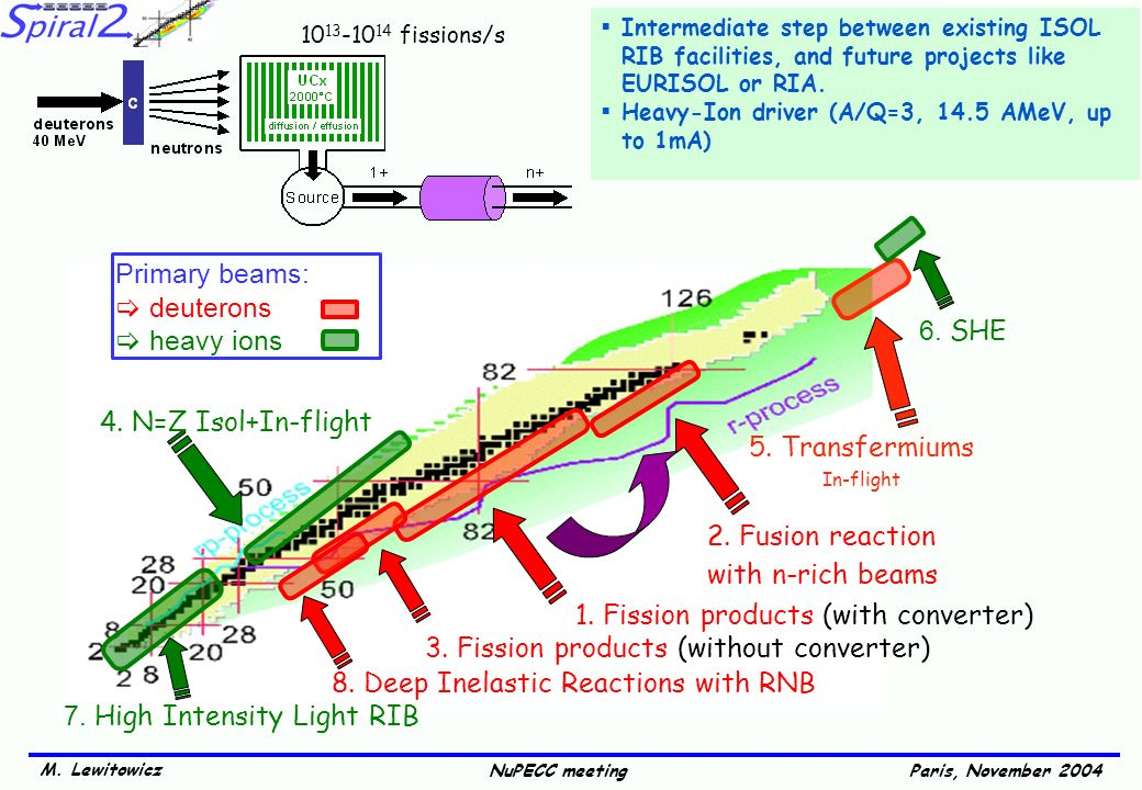 M. Lewitowicz Paris, November 2004NuPECC meeting 2. Fusion reaction with n-rich beams 1. Fission products (with converter) 4. N=Z Isol+In-flight 5. Tr