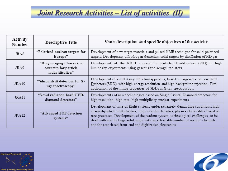 Activity Number Descriptive Title Short description and specific objectives of the activity JRA8 Polarized nucleon targets for Europe Development of new target materials and pulsed NMR technique for solid polarized targets.