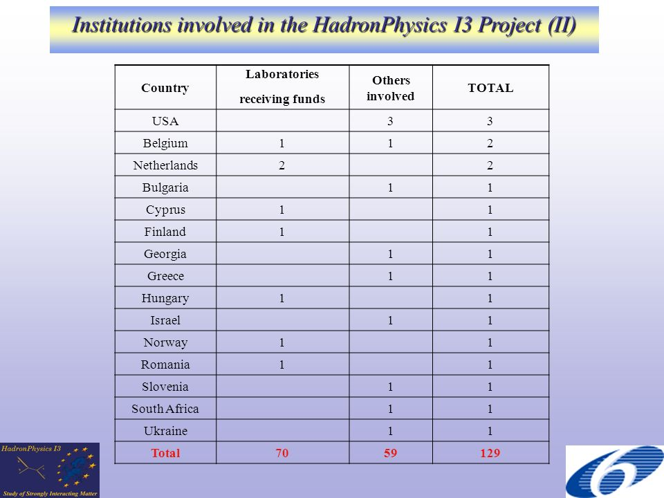 Country Laboratories Others involved TOTAL receiving funds USA 33 Belgium112 Netherlands2 2 Bulgaria 11 Cyprus1 1 Finland1 1 Georgia 11 Greece 11 Hungary1 1 Israel 11 Norway1 1 Romania1 1 Slovenia 11 South Africa 11 Ukraine 11 Total7059129 Institutions involved in the HadronPhysics I3 Project (II)
