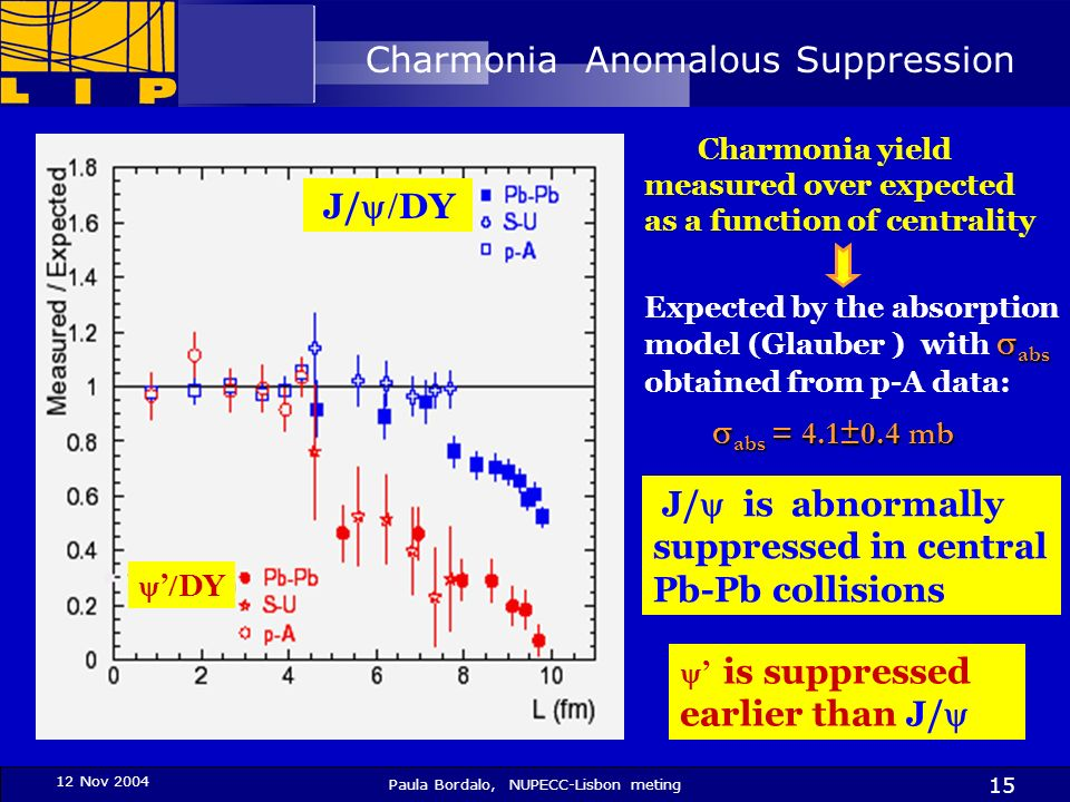 12 Nov 2004 Paula Bordalo, NUPECC-Lisbon meting 15 Charmonia Anomalous Suppression J/ is abnormally suppressed in central Pb-Pb collisions is suppress
