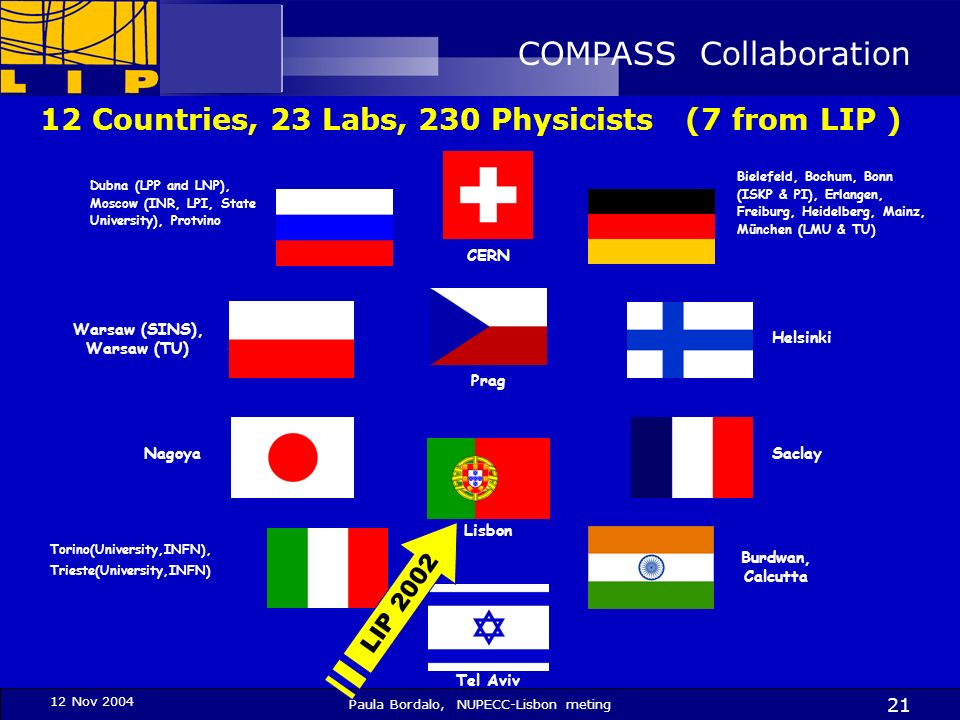 12 Nov 2004 Paula Bordalo, NUPECC-Lisbon meting 21 COMPASS Collaboration 12 Countries, 23 Labs, 230 Physicists (7 from LIP ) Bielefeld, Bochum, Bonn (