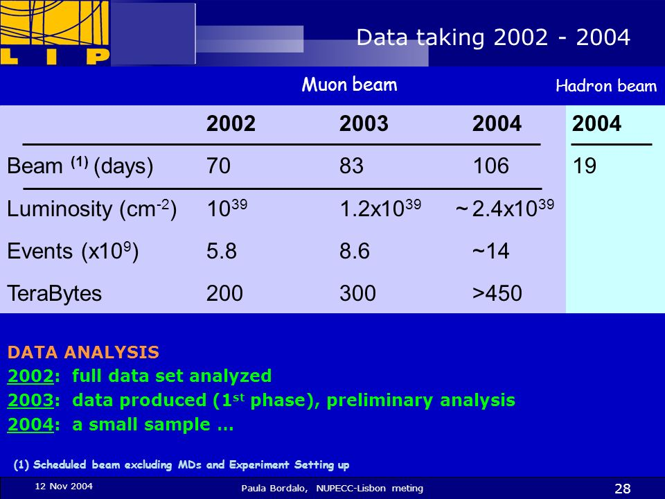 12 Nov 2004 Paula Bordalo, NUPECC-Lisbon meting 28 2004 19 200220032004 Beam (1) (days)7083106 Luminosity (cm -2 )10 39 1.2x10 39 ~2.4x10 39 Events (x