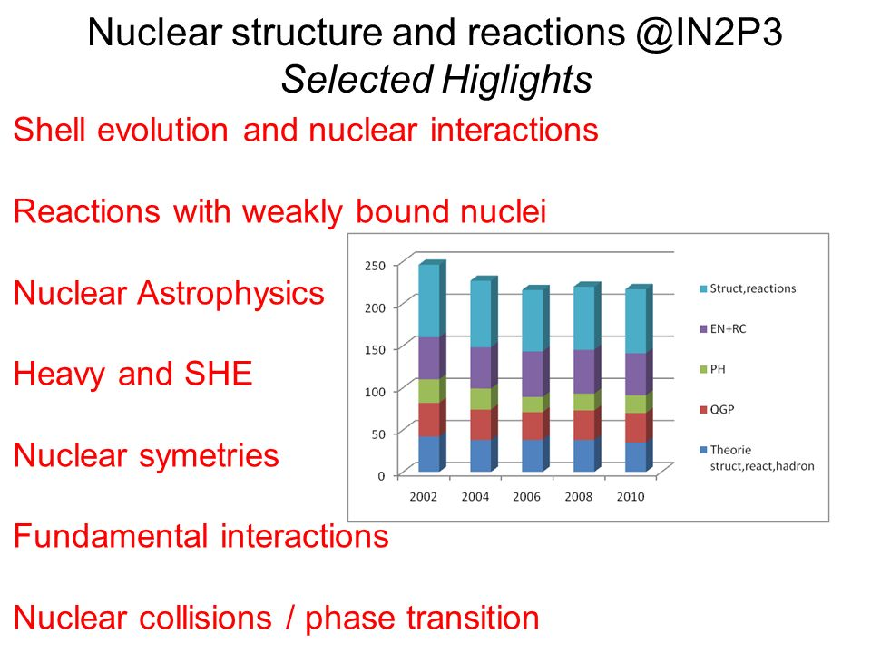 Nuclear structure and reactions @IN2P3 Selected Higlights Shell evolution and nuclear interactions Reactions with weakly bound nuclei Nuclear Astrophysics Heavy and SHE Nuclear symetries Fundamental interactions Nuclear collisions / phase transition