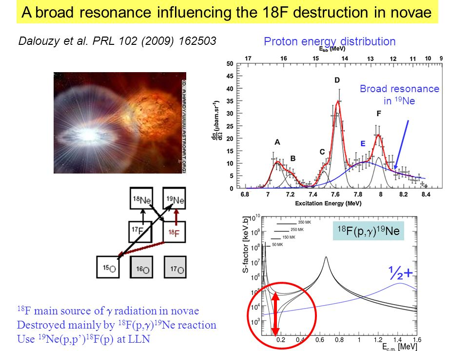 18 F main source of radiation in novae Destroyed mainly by 18 F(p, ) 19 Ne reaction Use 19 Ne(p,p) 18 F(p) at LLN Broad resonance in 19 Ne Proton energy distribution A broad resonance influencing the 18F destruction in novae ½+ 18 F(p, ) 19 Ne Dalouzy et al.