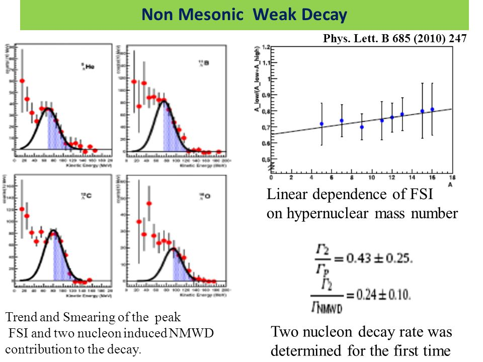 Non Mesonic Weak Decay Phys. Lett. B 685 (2010) 247 Trend and Smearing of the peak FSI and two nucleon induced NMWD contribution to the decay. Linear