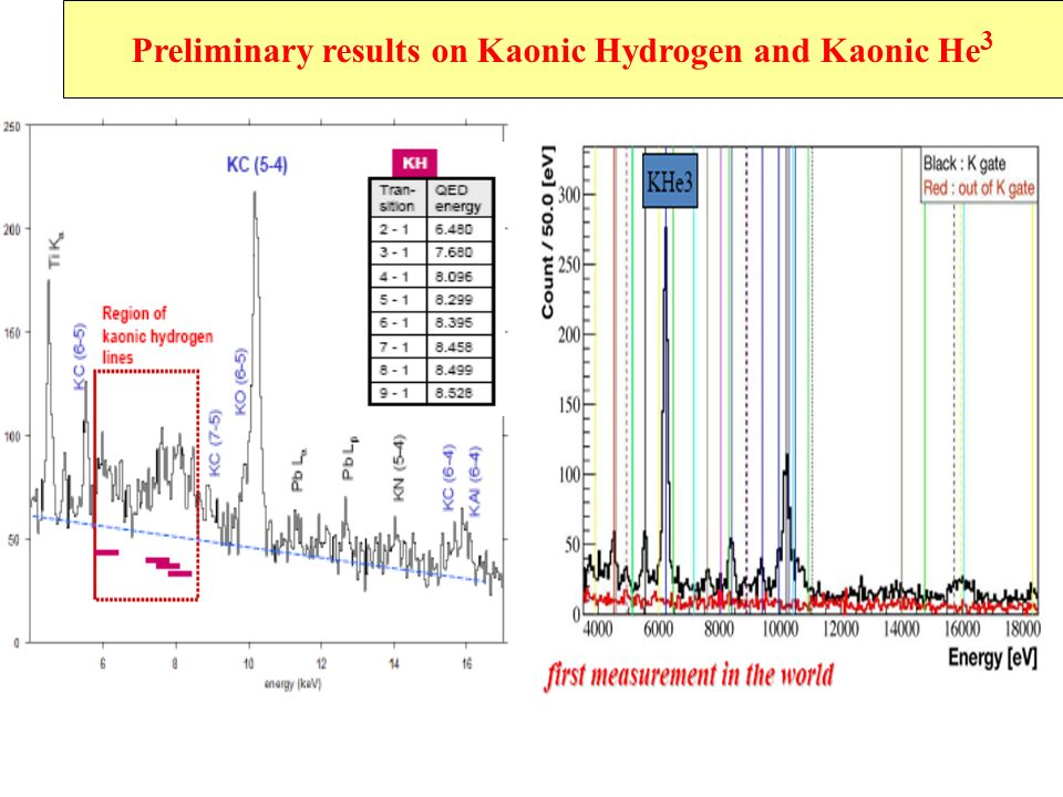 Preliminary results on Kaonic Hydrogen and Kaonic He 3