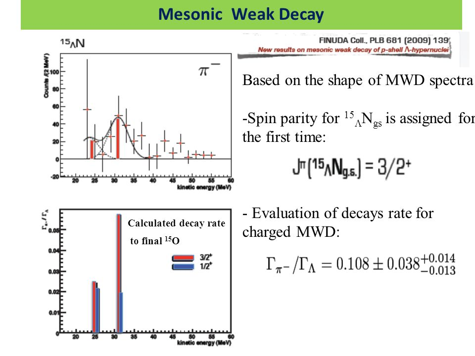 Mesonic Weak Decay Based on the shape of MWD spectra -Spin parity for 15 N gs is assigned for the first time: - Evaluation of decays rate for charged