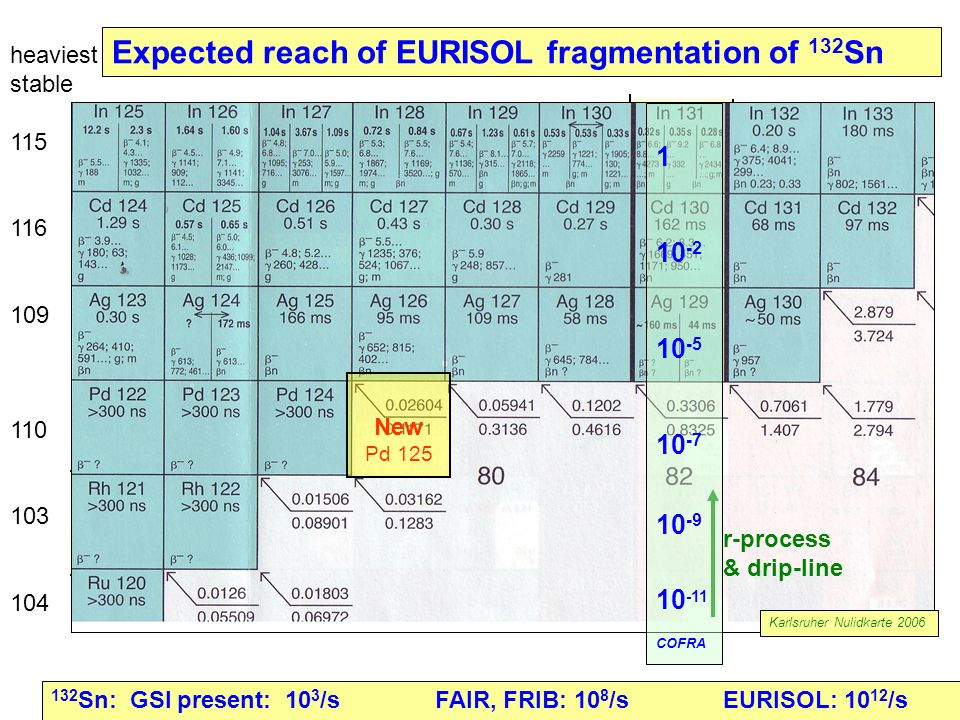 Expected reach of EURISOL fragmentation of 132 Sn heaviest stable 115 116 109 110 103 104 New Pd 125 r-process & drip-line 132 Sn: GSI present: 10 3 /