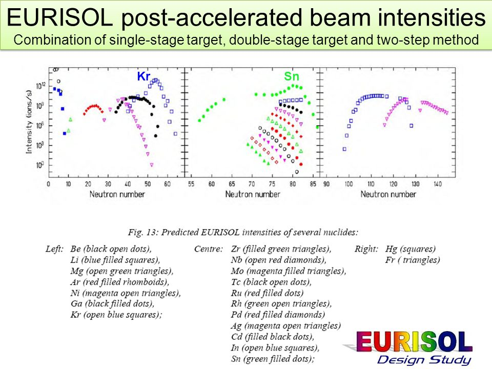 KrSn EURISOL post-accelerated beam intensities Combination of single-stage target, double-stage target and two-step method