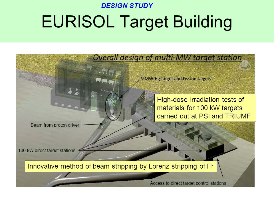 EURISOL Target Building Innovative method of beam stripping by Lorenz stripping of H - High-dose irradiation tests of materials for 100 kW targets car