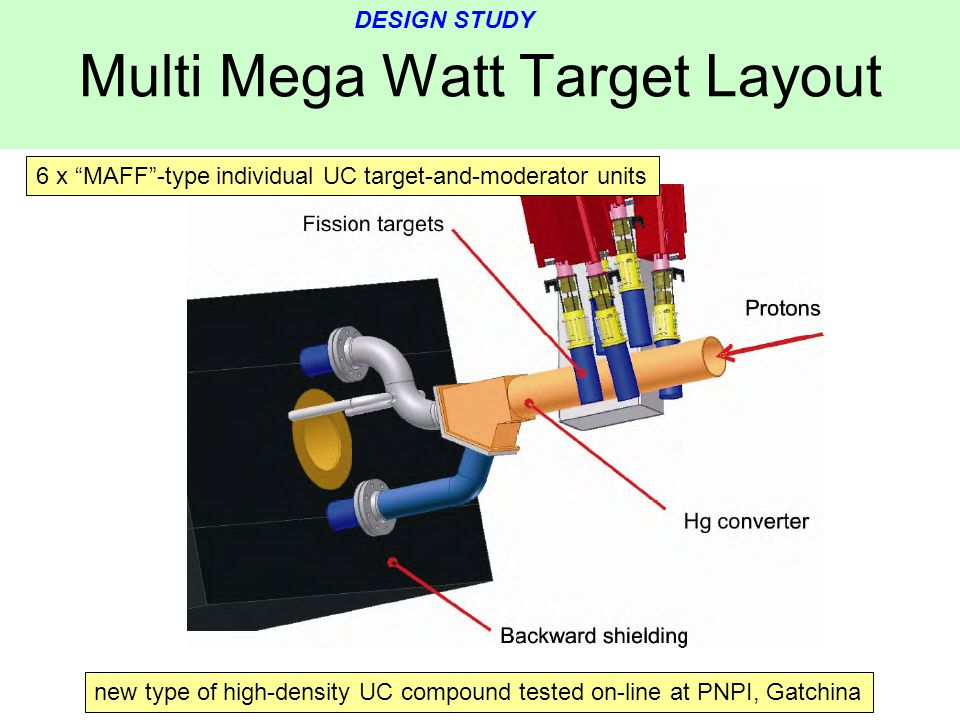 Multi Mega Watt Target Layout 6 x MAFF-type individual UC target-and-moderator units new type of high-density UC compound tested on-line at PNPI, Gatc