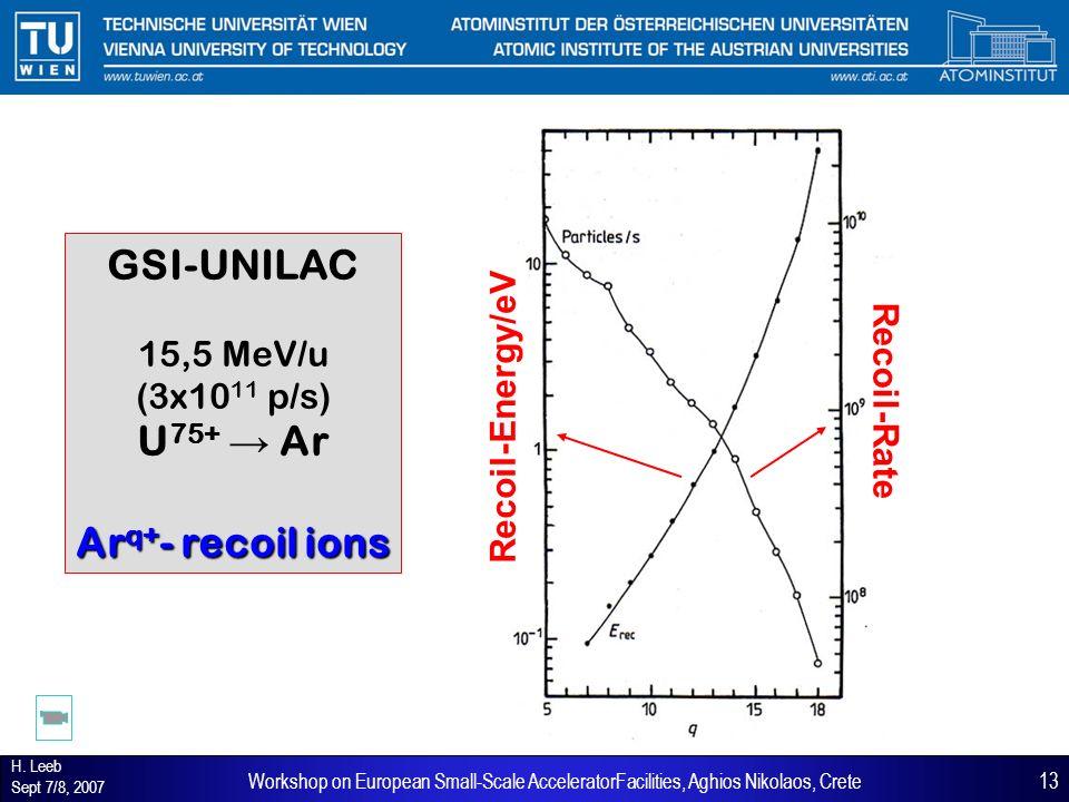 H. Leeb Sept 7/8, 2007 13Workshop on European Small-Scale AcceleratorFacilities, Aghios Nikolaos, Crete GSI-UNILAC 15,5 MeV/u (3x10 11 p/s) U 75+ Ar A