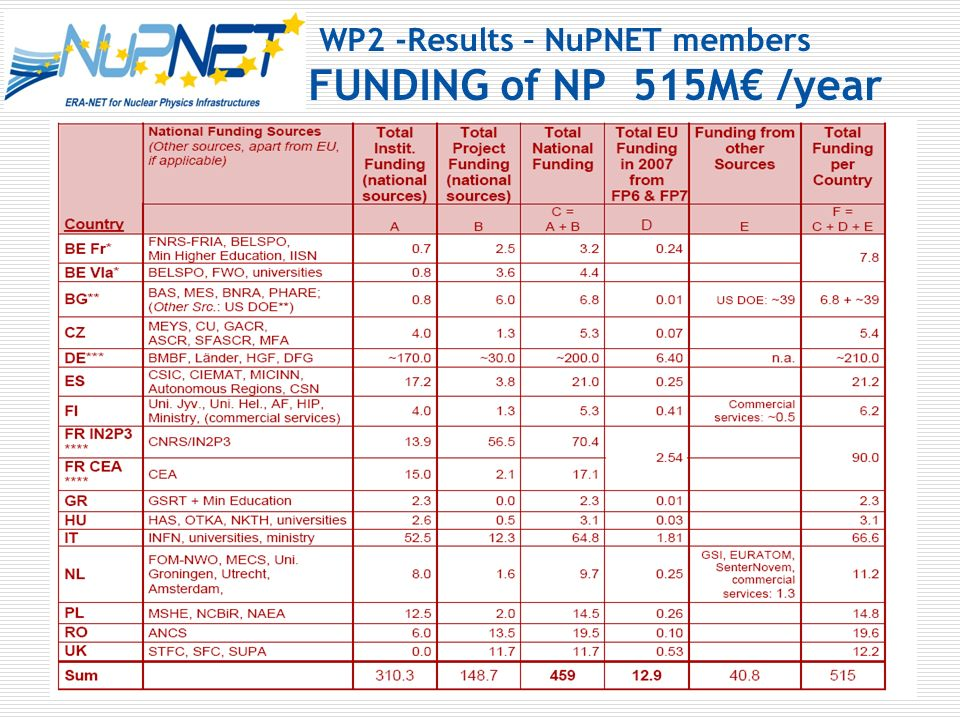 WP2 -Results – NuPNET members FUNDING of NP 515M /year