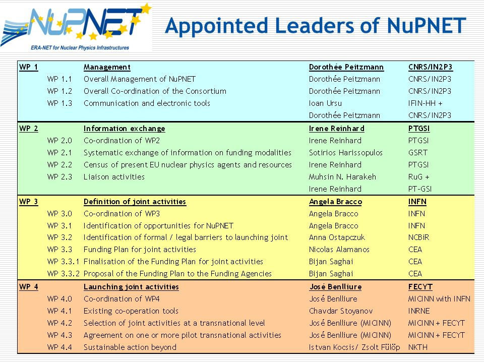 Appointed Leaders of NuPNET