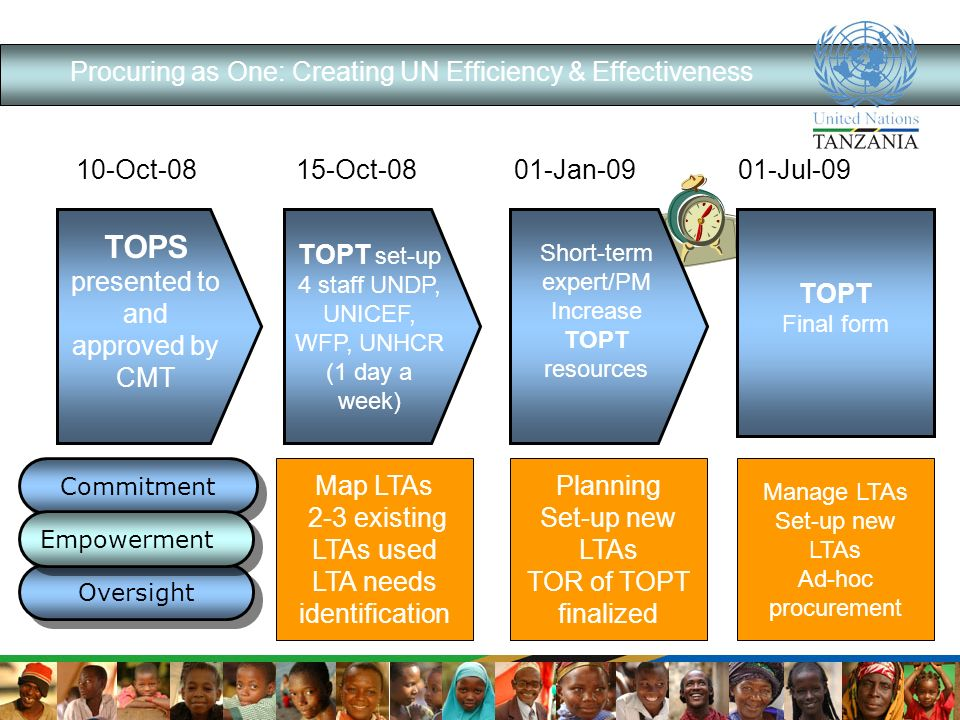 Procuring as One: Creating UN Efficiency & Effectiveness 10-Oct-0815-Oct-0801-Jan-0901-Jul-09 Map LTAs 2-3 existing LTAs used LTA needs identification Planning Set-up new LTAs TOR of TOPT finalized Manage LTAs Set-up new LTAs Ad-hoc procurement Commitment Oversight Empowerment TOPS presented to and approved by CMT TOPT set-up 4 staff UNDP, UNICEF, WFP, UNHCR (1 day a week) Short-term expert/PM Increase TOPT resources TOPT Final form