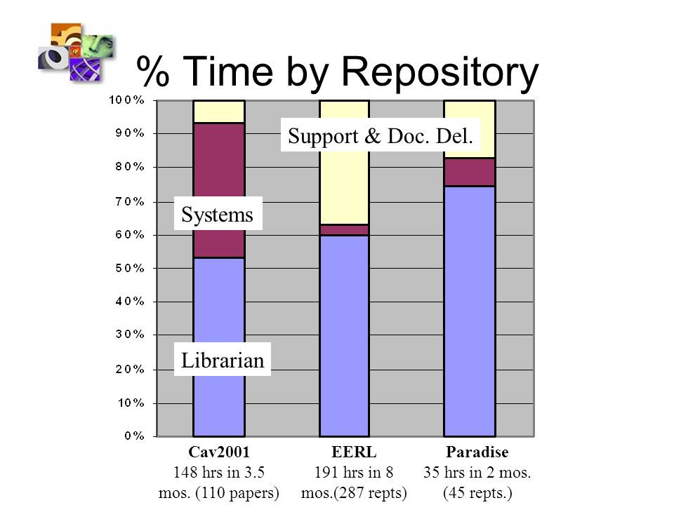 % Time by Repository Cav2001 148 hrs in 3.5 mos. (110 papers) EERL 191 hrs in 8 mos.(287 repts) Paradise 35 hrs in 2 mos. (45 repts.) Librarian System
