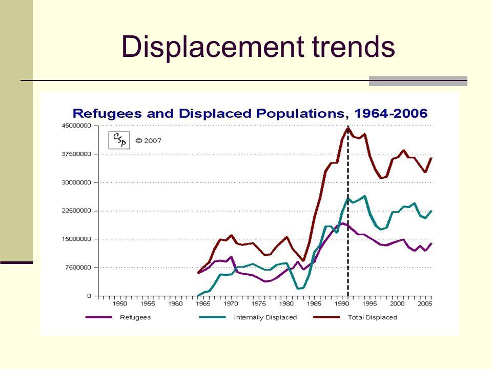 Displacement trends