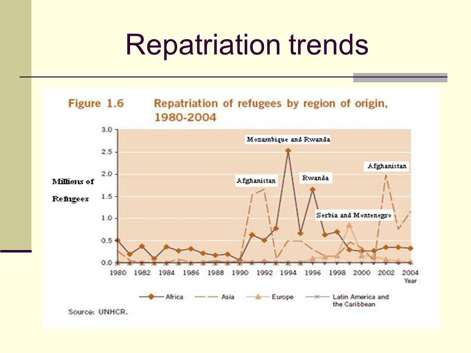 Repatriation trends