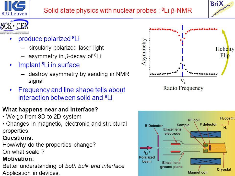 K.U.Leuven Solid state physics with nuclear probes : 8 Li -NMR produce polarized 8 Li –circularly polarized laser light –asymmetry in -decay of 8 Li I