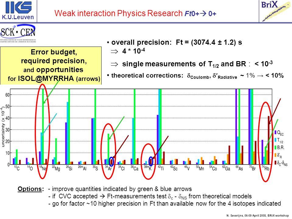 K.U.Leuven e+e+ e nucleus decay rate for beta decay of (un)polarized nuclei : Fierz interference term ( b 0 in standard model ) - correlation -asymmetry J pepe J,D, Jackson, S.B.