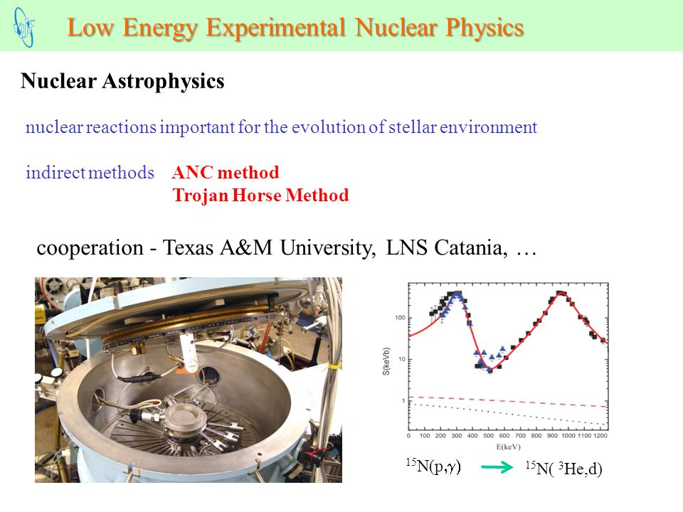 Low Energy Experimental Nuclear Physics Nuclear Astrophysics nuclear reactions important for the evolution of stellar environment indirect methods ANC method Trojan Horse Method cooperation - Texas A&M University, LNS Catania, … 15 N(p 15 N( 3 He,d)