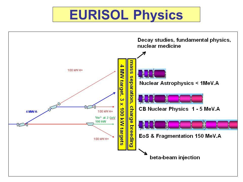 EURISOL Physics