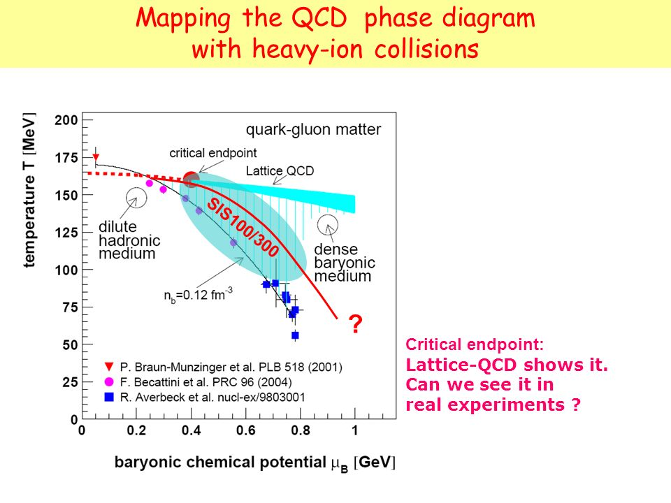 Mapping the QCD phase diagram with heavy-ion collisions Critical endpoint: Lattice-QCD shows it. Can we see it in real experiments ? SIS100/300 ?