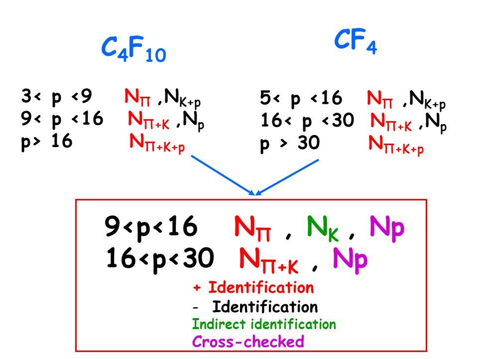 C 4 F 10 3< p <9 N Π,N K+p 9< p <16 N Π+K,N p p> 16 N Π+K+p CF 4 5< p <16 N Π,N K+p 16< p <30 N Π+K,N p p > 30 N Π+K+p 9<p<16 N Π, N K, Np 16<p<30 N Π+K, Np + Identification - Identification Indirect identification Cross-checked