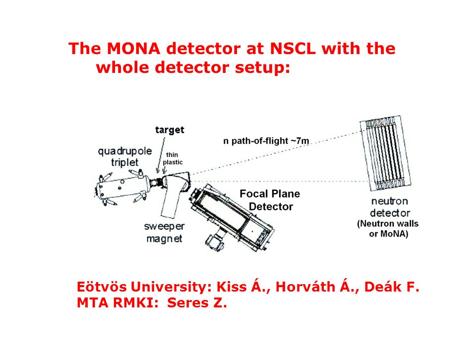 The MONA detector at NSCL with the whole detector setup: Eötvös University: Kiss Á., Horváth Á., Deák F. MTA RMKI: Seres Z.