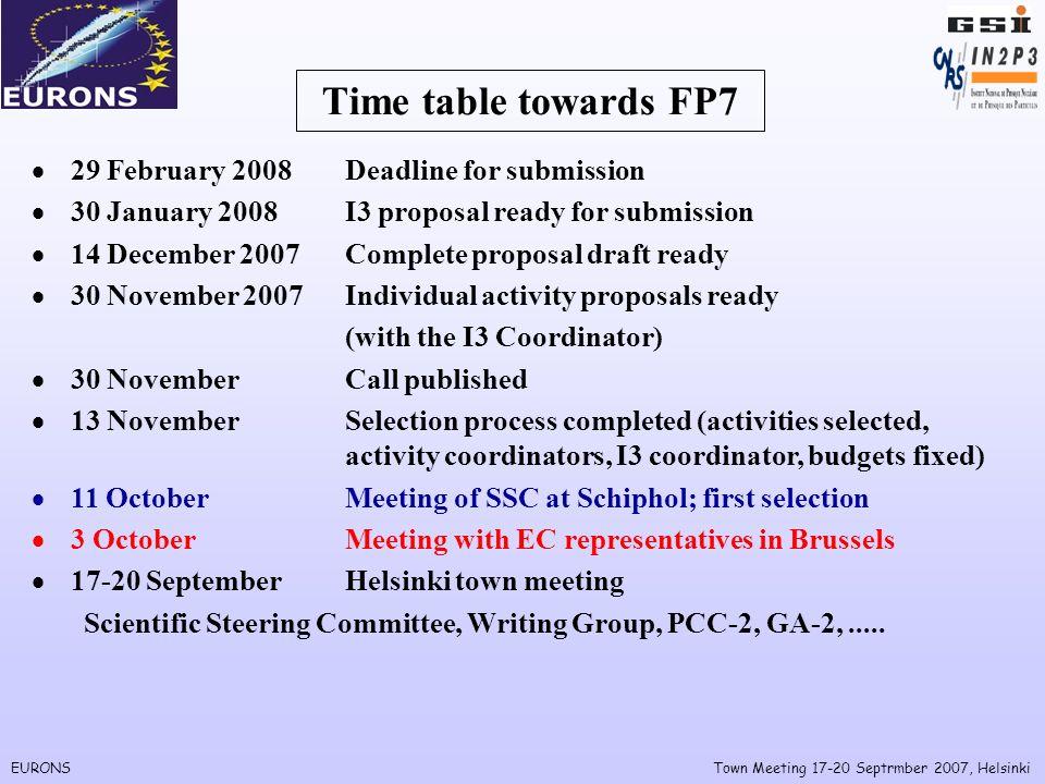 EURONSTown Meeting 17-20 Septrmber 2007, Helsinki Helsinki PCC-2/GA-2 PCC-2 – what will it be.