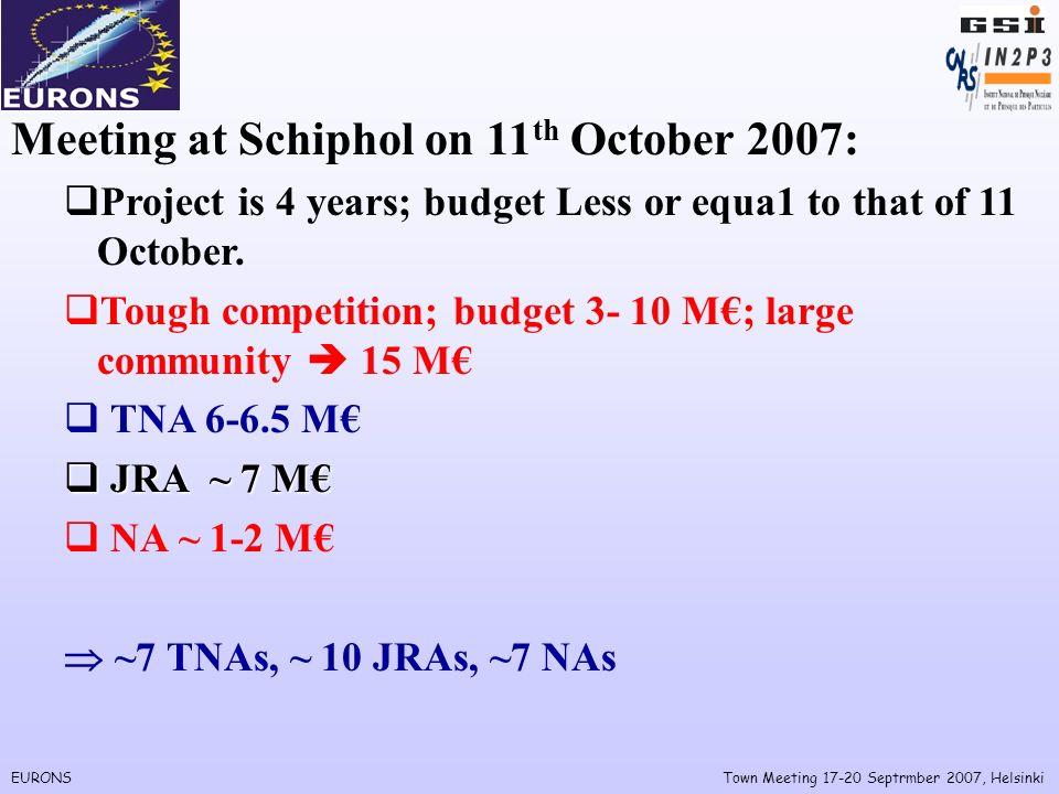 EURONSTown Meeting 17-20 Septrmber 2007, Helsinki Transnational Access Facilities in I3 ENSA (13 7) N-TNA1 (GSI) N-TNA2 (GANIL) N-TNA3 (JYU-JYFL) N-TNA4 (INFN-LNL&LNS) N-TNA5 (KVI) N-TNA6 (CERN-ISOLDE) N-TNA7 (ALTO).